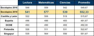 El colegio mejora sus resultados académicos y supera en promedio a 72 países según PISA>Soria